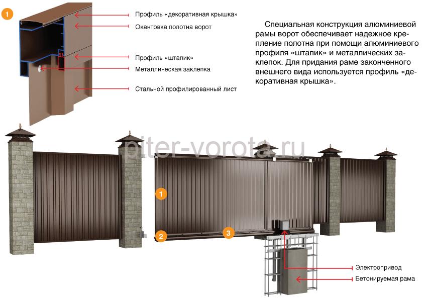 Особенности конструкции металлических ворот